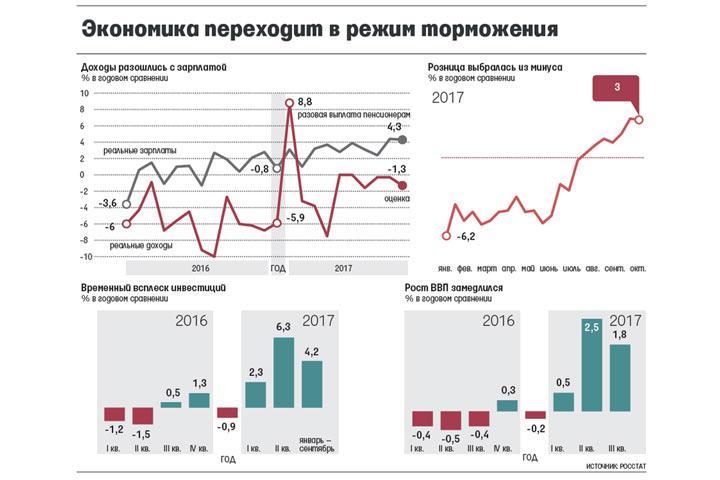 Темп роста экономикиРФ в2015-м году будет около 1,8% - Набиуллина